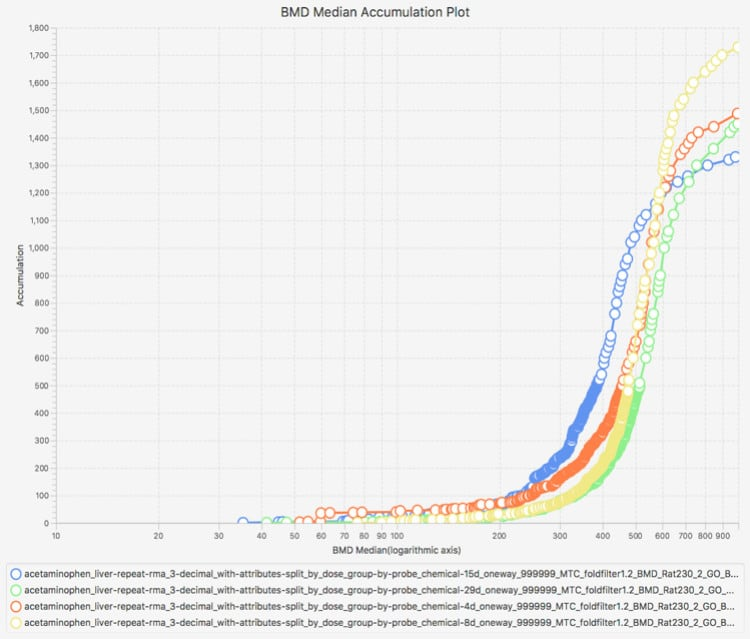 BMDExpress Interactive Visualization - Accumulation Plot